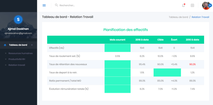 HR dashboard tableau de bord ressources humaines relations travail 1