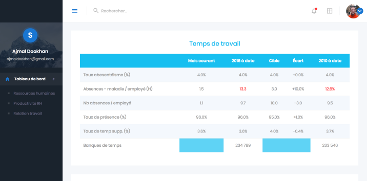 HR dashboard tableau de bord ressources humaines relations travail 2