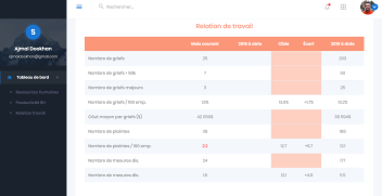 HR dashboard tableau de bord ressources humaines relations travail 3